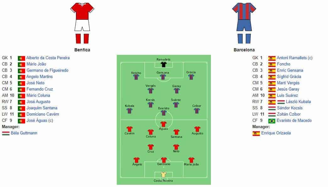 ویدئو نوستالژی: گل های فینال جام اروپا ۱۹۶۱ – بنفیکا ۳ بارسلونا ۲